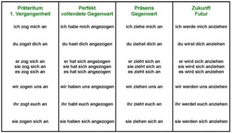 Verb Beispiele F 252 R Zeitformen 1 Medienwerkstatt Wissen 169 2006 2017 Medienwerkstatt