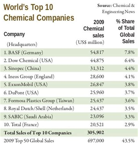 world's top 10 chemical companies | etc group
