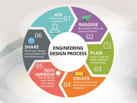 design engineering contest entry 7 by tvntvn for engineering design process poster