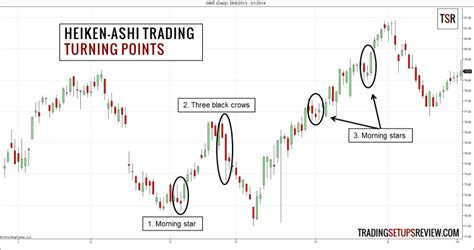 candlestick pattern formula catch trends with heiken ashi candlestick analysis