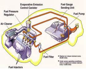 Fuel System Vehicle Technology Fuel Injection System