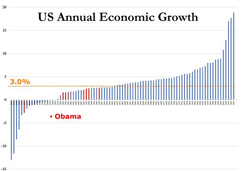 economic growth barack obama is now the only president in history to never a year of 3 growth the