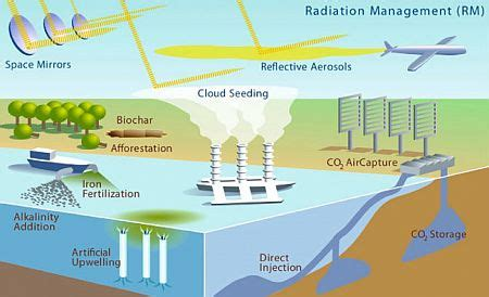 a climate engineering introduction to media and the