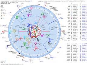 Complicated birth chart astrology 2016