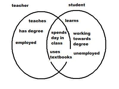 venn diagram for ab best 25 venn diagram exles ideas on it s venn diagrams and venn diagram r