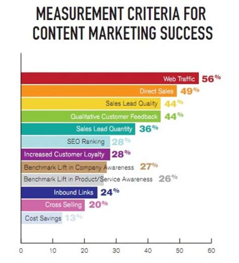 content marketing roi reporting for c level