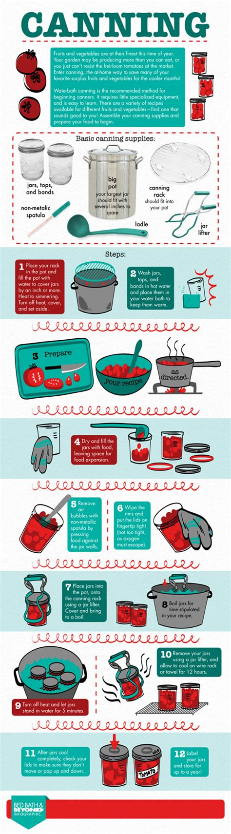 Kitchen Knives Ratings the canning process for food preservation infographic