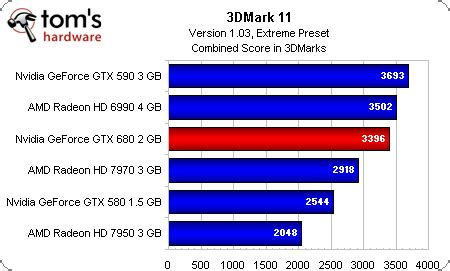 nvidia geforce gtx 680 review out dethrones the hd 7970