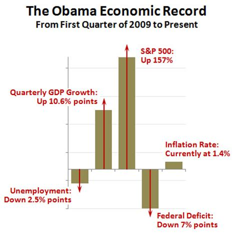 let us now praise obama's economic policies – mother jones