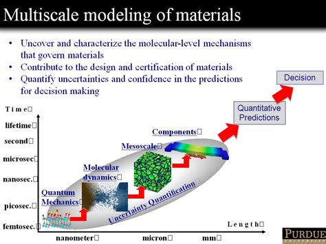 multiscale modeling in nanophotonics materials and simulations books nanohub org resources atomistic simulations of materials chemistry from nanoelectronics to