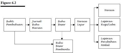 Menyelesaikan Siklus Akuntansi Perusahaan Dagang 11 tahap siklus akuntansi perusahaan dagang beserta contoh