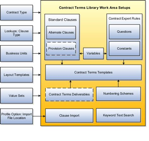 Sales Contract Agreement Template oracle fusion sales customer contracts guide