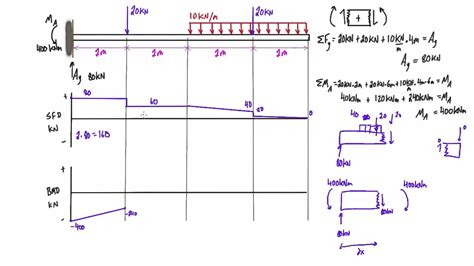 bending moment diagrams shear and bending moment diagram practice problem 4