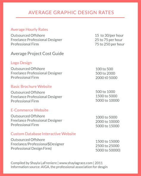 freelance rate card template freelance designer rates localadz