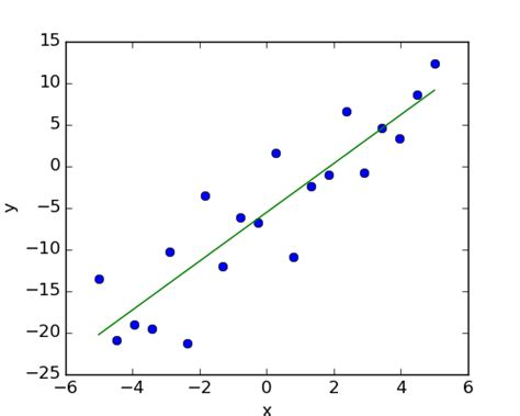 github tutorial for python simple regression statistics in python