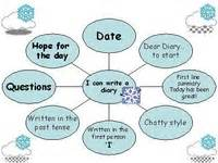 writing a diary ks1 ks2 powerpoint for literacy lesson