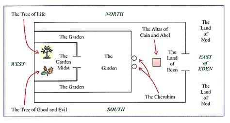 temple symbolism  genesis