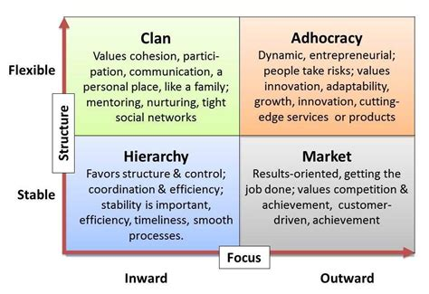Competing Values Leadership culture why it s the topic in business today