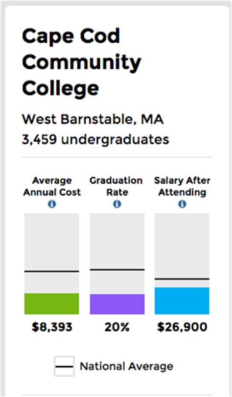 cape cod community college tuition golocalworcester clark u ranked among schools that give