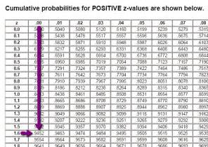 Z Score To Percentile Table Search Results For Negative Z Score Table Calendar 2015