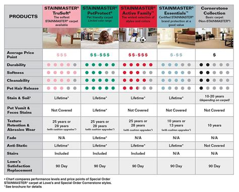 carpet conversion chart meze blog