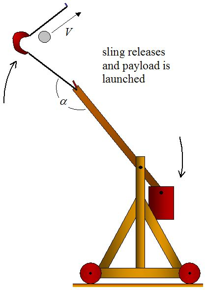 design effect of systematic sling trebuchet physics