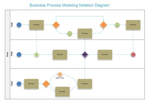 bpmn flow diagram business process modeling software bpmn software