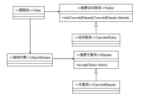 visitor pattern in java exle 访问者模式 23种设计模式 极客学院wiki