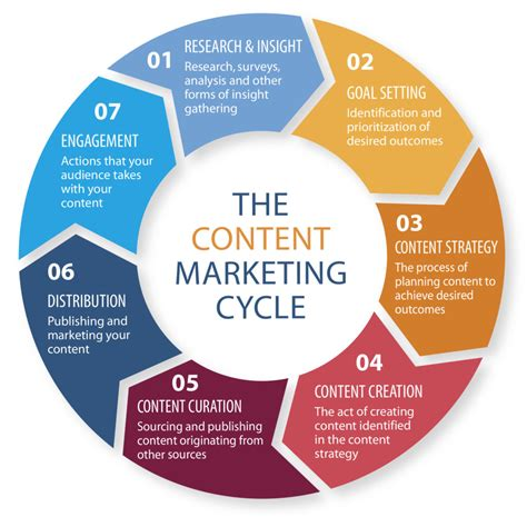 marketing cycle diagram 4 graphics that explain quot what is content marketing