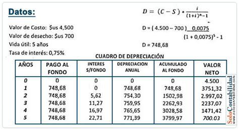 tasas impositivas de depreciacion y amortizacion en mexico depreciaci 243 n por fondo de amortizaci 243 n depreciaci 243 n y