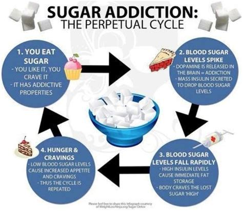 What Not To Eat On A Sugar Detox by The Sugar Quot Craving Cycle Quot Are You Feeding It