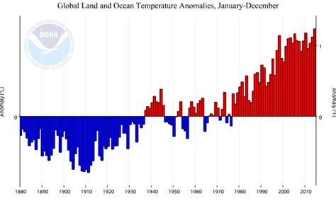 let s call it 30 years of above average temperatures