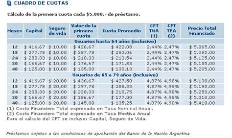 lista de pagos de jubilados en el banco de la nacion pr 233 stamos para jubilados y pensionados de anses para