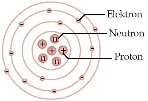 proton neutron elektron partikel penyusun atom yang bermuatan positif negatif dan