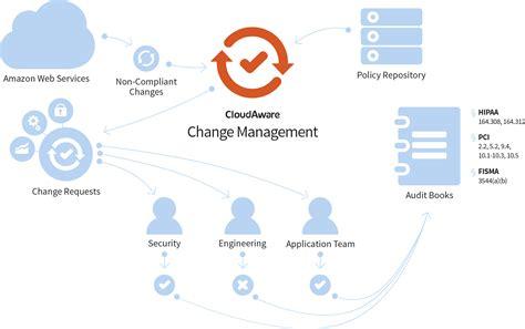 diagram manager change management