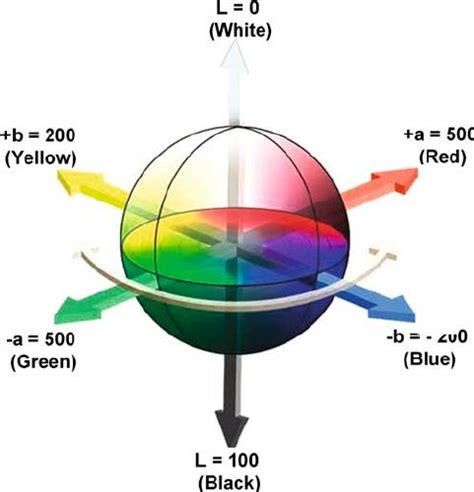 fig 3 the cubical cie lab color space colour mystery lab color space figs and