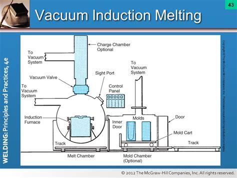 transistor d882 041 define vacuum induction melting 28 images vacuum melting services vacuum induction melting