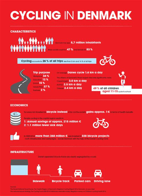 Finder Denmark Facts About Cycling In Denmark Cycling Embassy Of Denmark Cycling Embassy Of Denmark