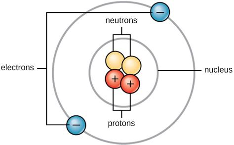 Protons In An Atom by Fundamentals Of Physics And Chemistry Important To