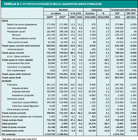 tavola dei numeri primi fino a 50000 risorse economia e ambiente il debito sovrano non pu 242