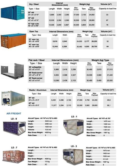 container specification shipping logistics service