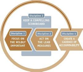 4 disciplines of execution scoreboard template are there three or four disciplines to execution