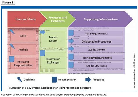 bim pxp knowing the execution plan essentials