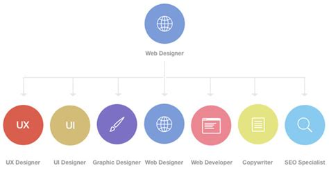 web layout types re adopting the design in browser approach designmodo