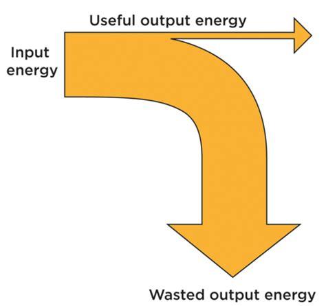 diagram of energy conservation sciences grade 7