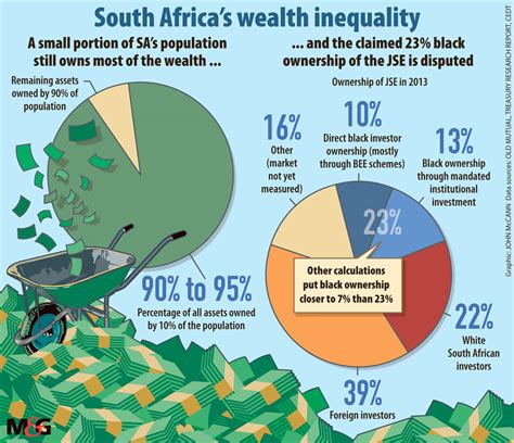 sa s richest live where business m g wealth taxes mooted to zap inequality business m g