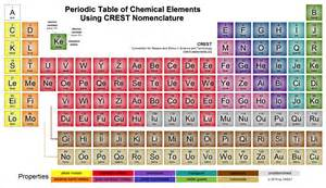Chemical Elements Table by Neutral Chemistry Colorized Periodic Table Of Chemical