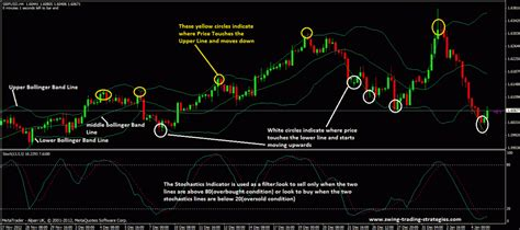 swing trading rules bollinger bands and stochastic trading strategy trade it