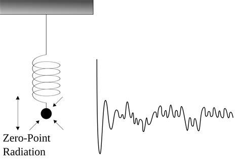 zero point energy tesla zero point energy wikiquote