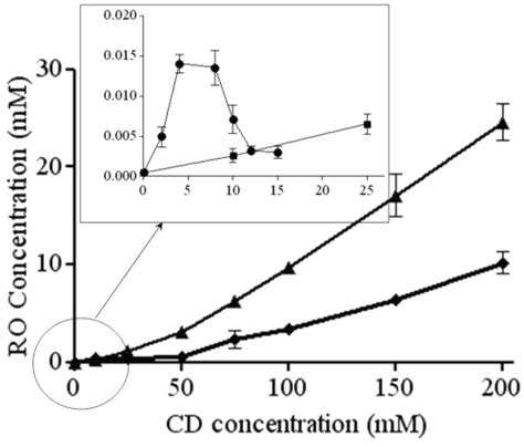 phase solubility diagram the effect of cyclodextrins on the aqueous solubility of a new mmp inhibitor phase solubility